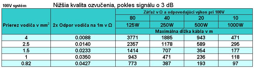100V_3dB