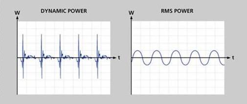 RMS a dynamic