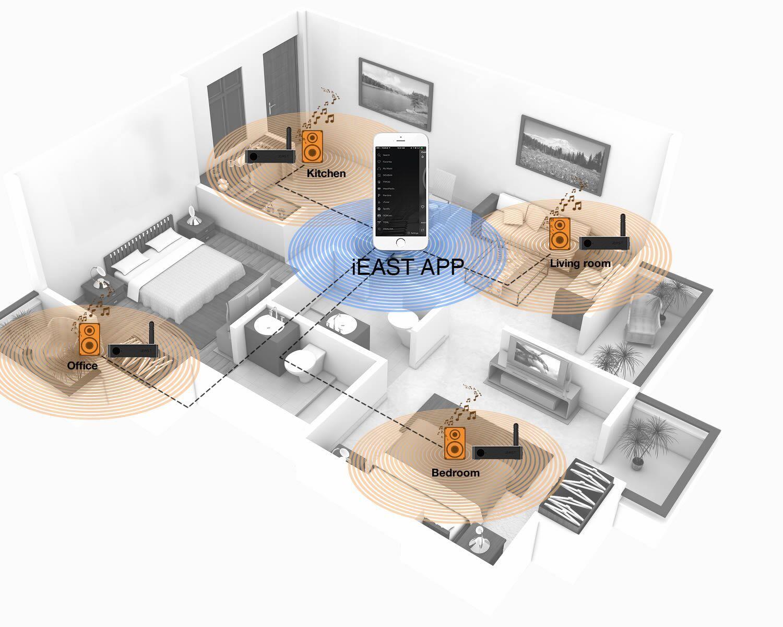 iEAST multiroom systém